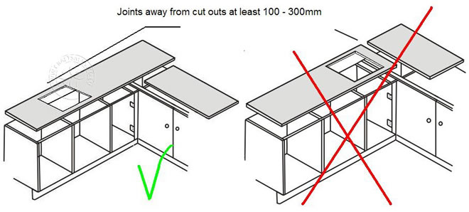 kitchen worktop cutting template - diy worktop templating